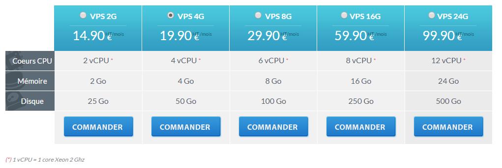 comparatif-vps-nuxit
